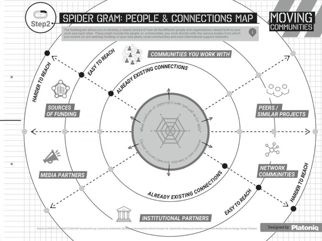 Co-créer un projet action culturelle